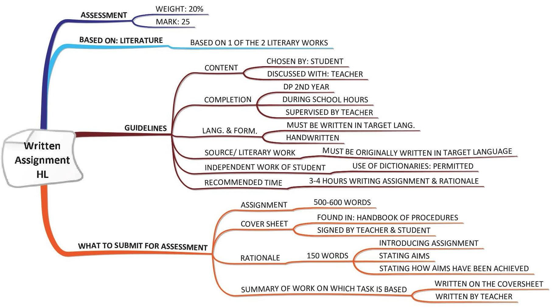 bio written assignments